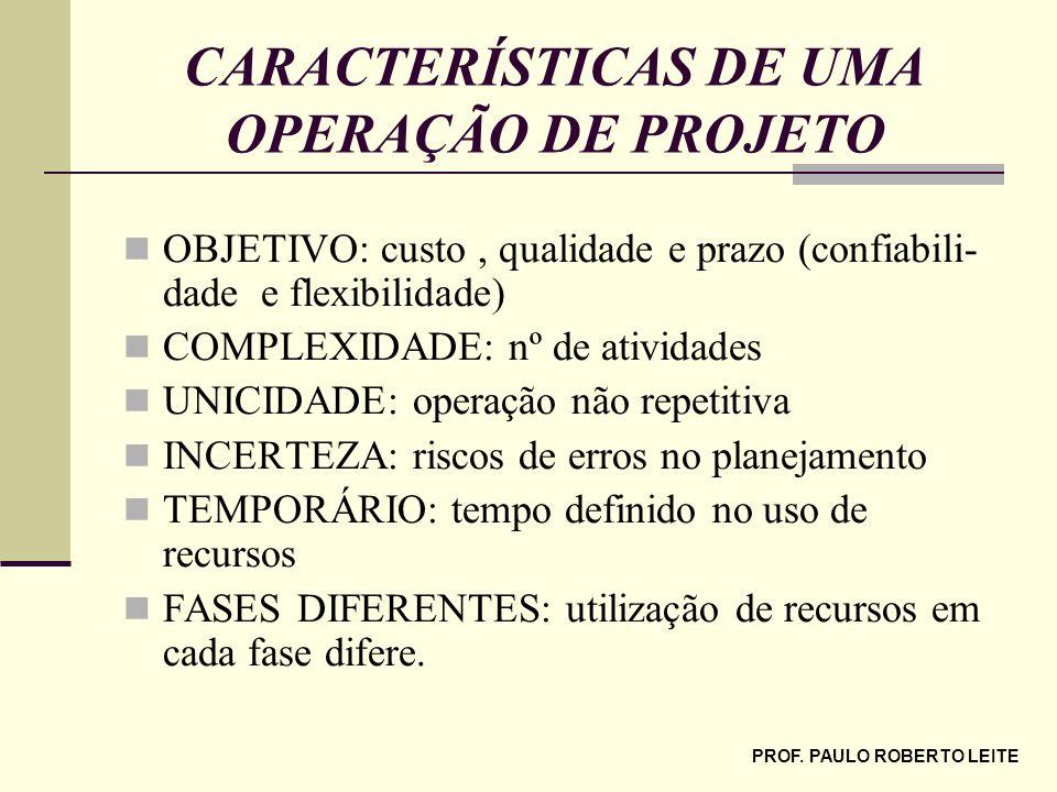 CARACTERÍSTICAS DE UMA OPERAÇÃO DE PROJETO