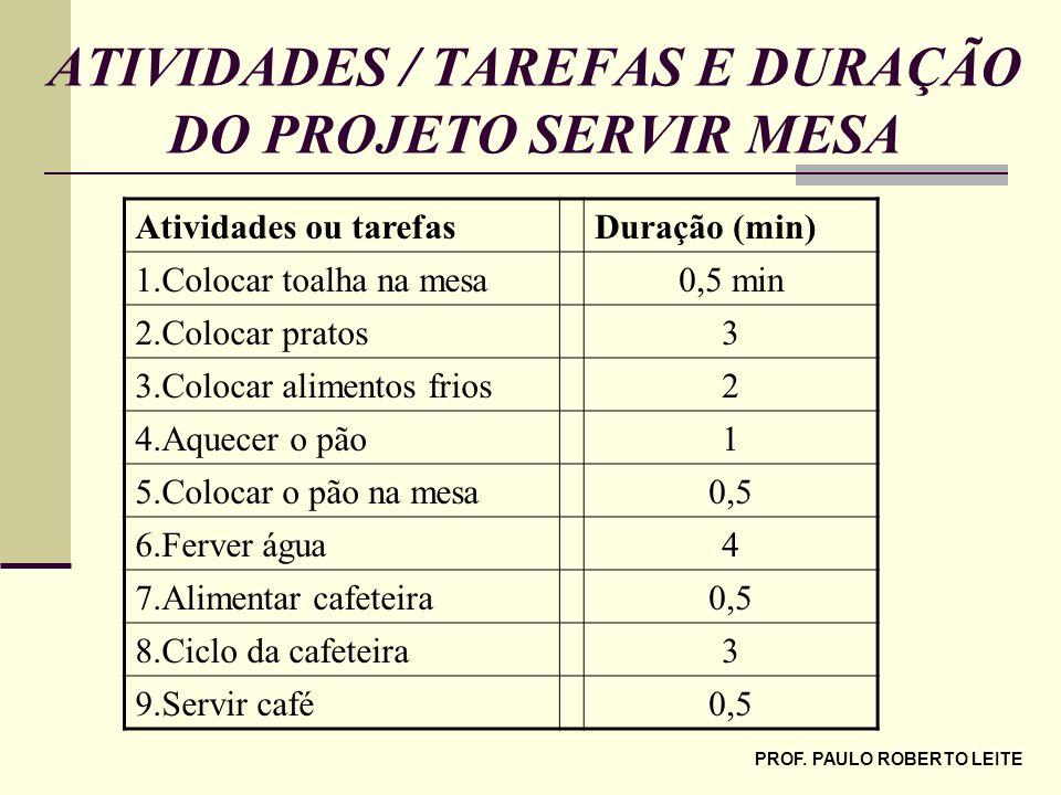 ATIVIDADES / TAREFAS E DURAÇÃO DO PROJETO SERVIR MESA