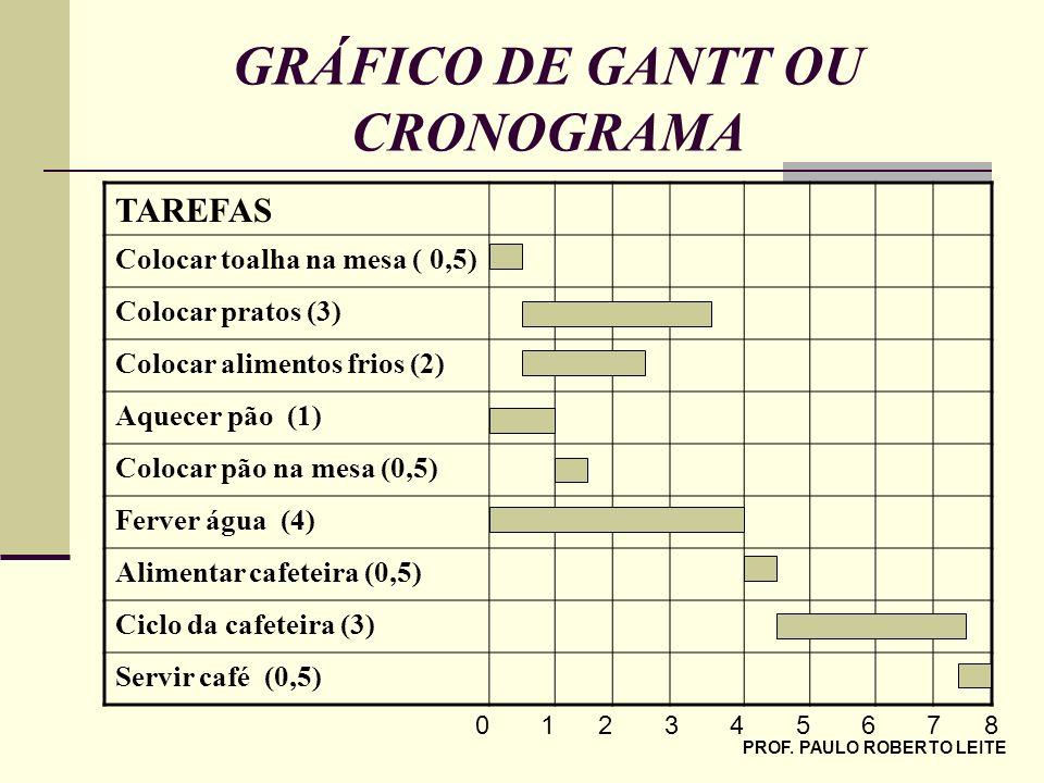 GRÁFICO DE GANTT OU CRONOGRAMA