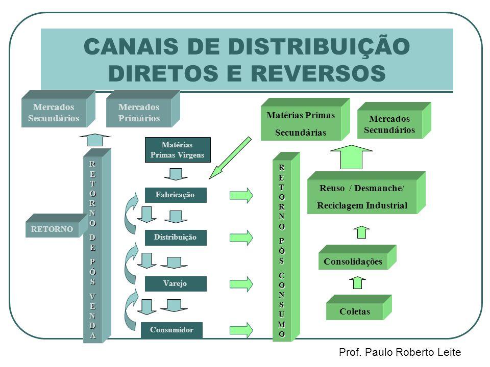 CANAIS DE DISTRIBUIÇÃO DIRETOS E REVERSOS