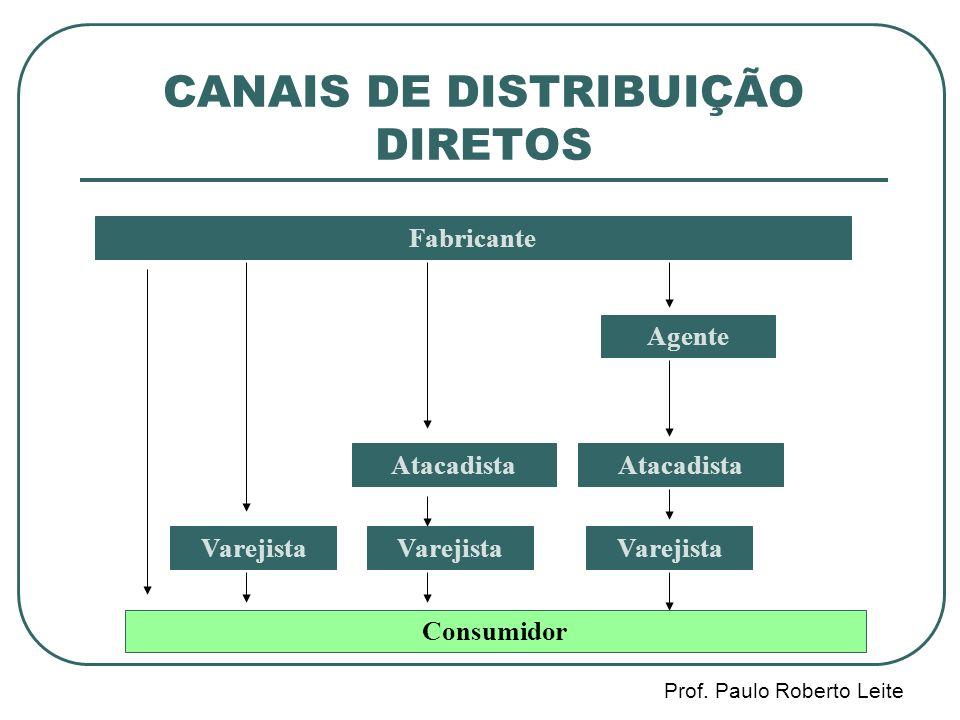 CANAIS DE DISTRIBUIÇÃO DIRETOS