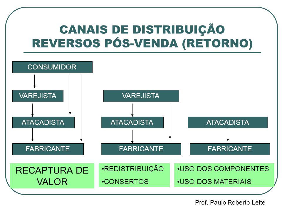 CANAIS DE DISTRIBUIÇÃO REVERSOS PÓS-VENDA (RETORNO)