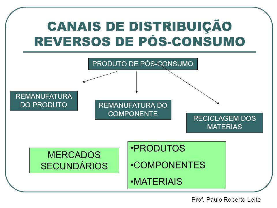 CANAIS DE DISTRIBUIÇÃO REVERSOS DE PÓS-CONSUMO