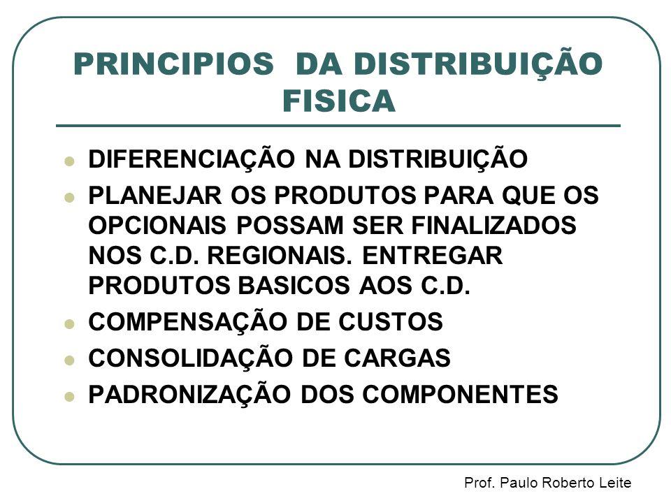 PRINCIPIOS DA DISTRIBUIÇÃO FISICA