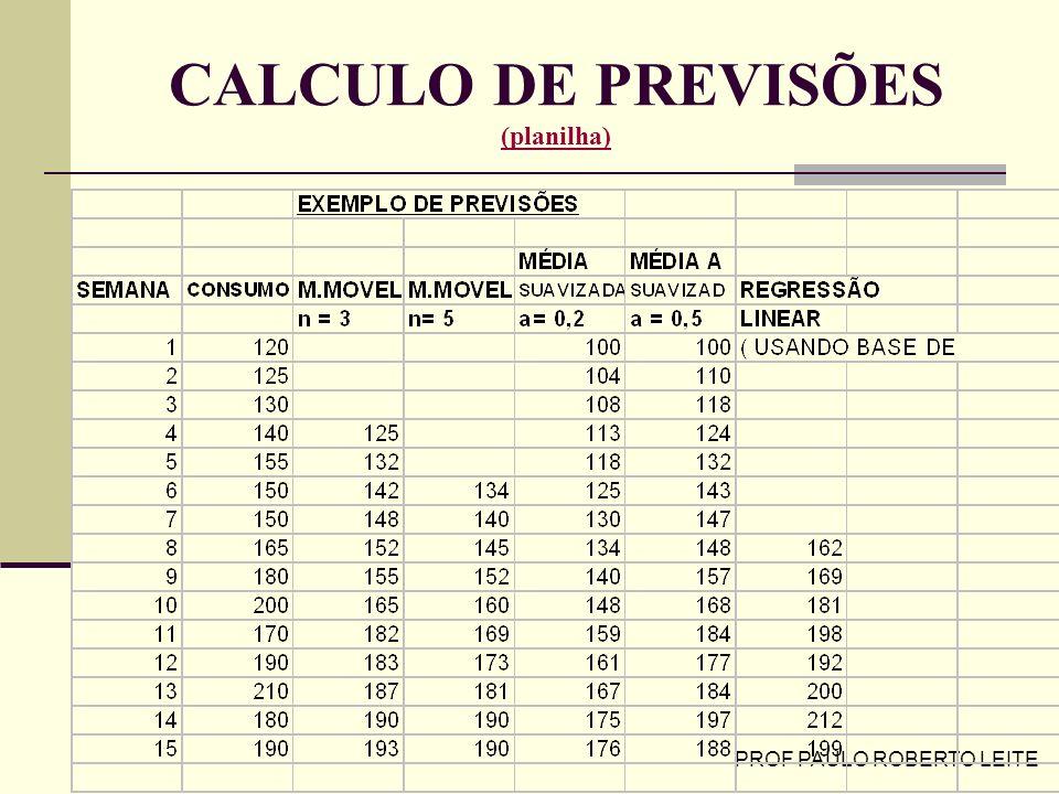 CALCULO DE PREVISÕES (planilha)