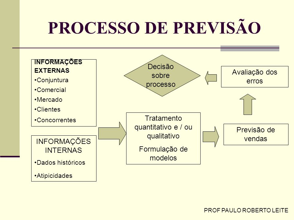 PROCESSO DE PREVISÃO Decisão sobre processo Avaliação dos erros