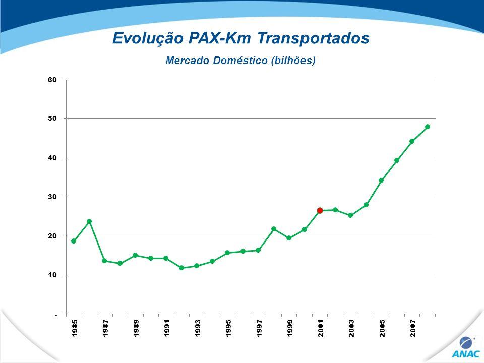Evolução PAX-Km Transportados Mercado Doméstico (bilhões)