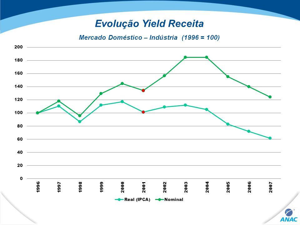 Evolução Yield Receita Mercado Doméstico – Indústria (1996 = 100)