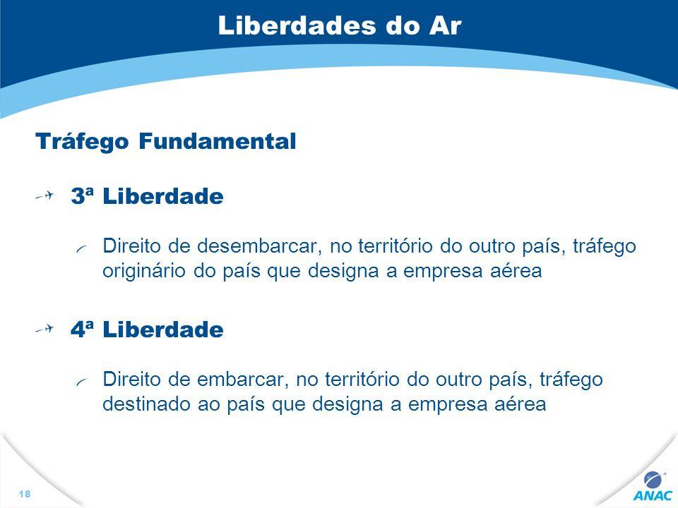 Liberdades do Ar Tráfego Fundamental 3ª Liberdade 4ª Liberdade