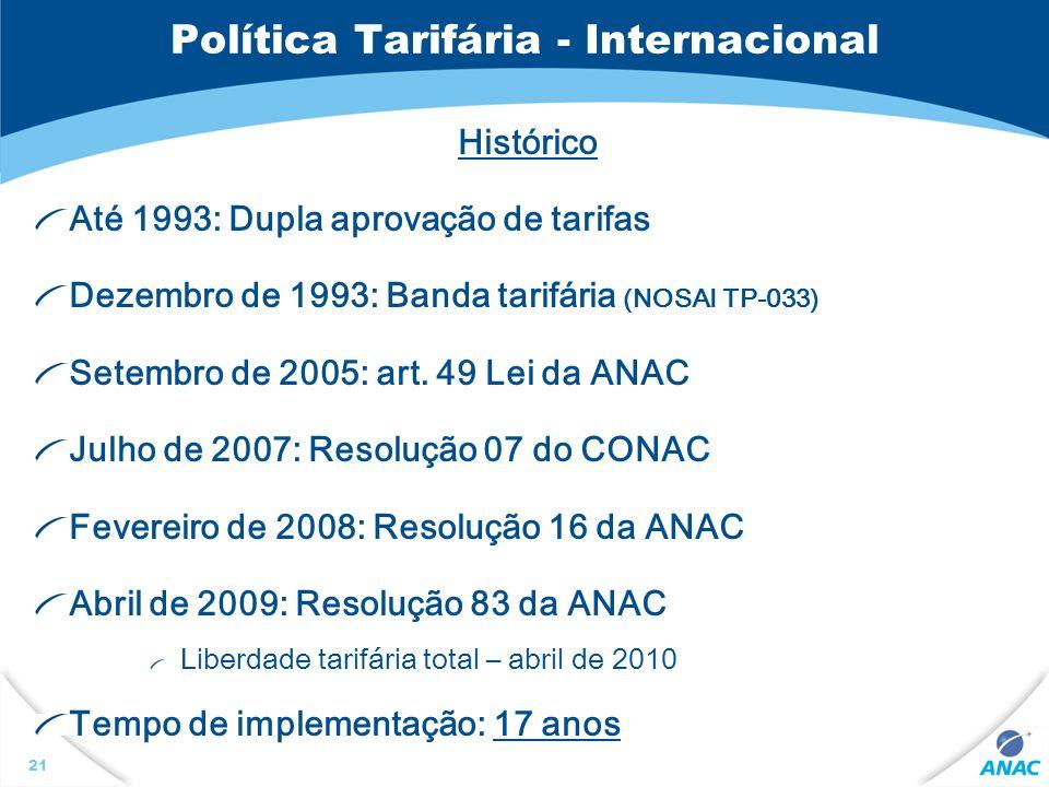 Política Tarifária - Internacional