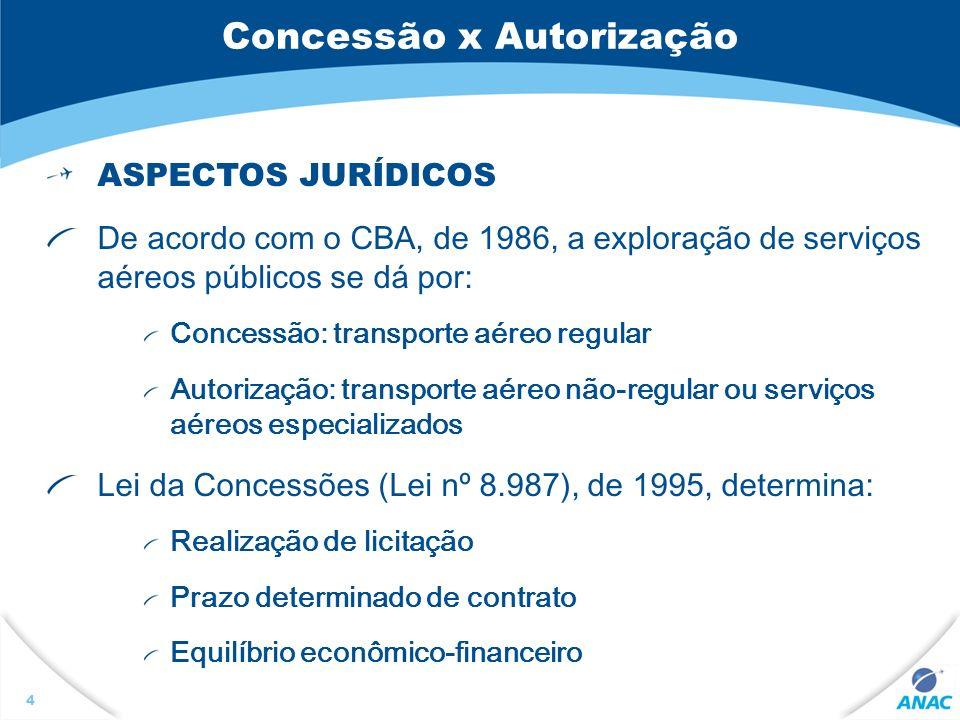 Concessão x Autorização