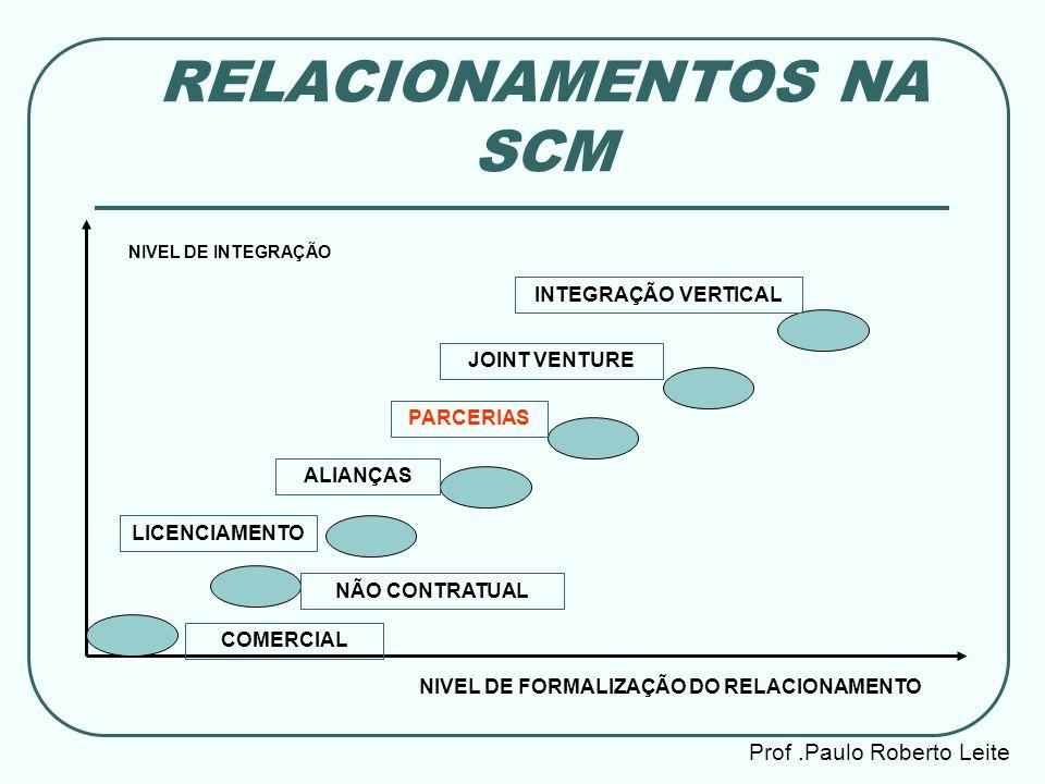 RELACIONAMENTOS NA SCM