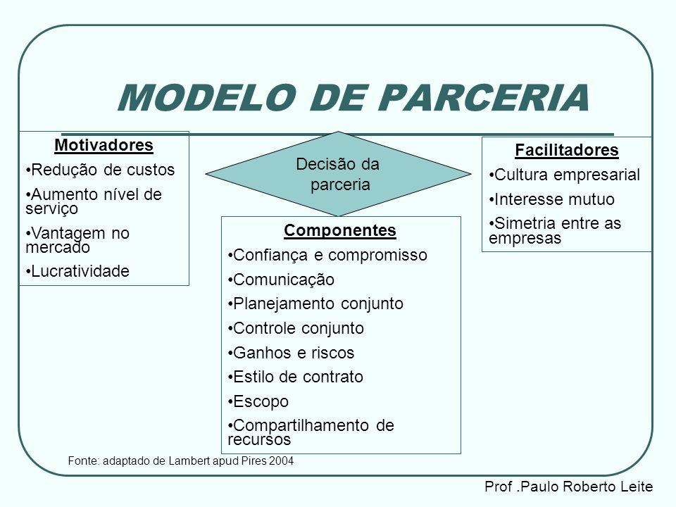 MODELO DE PARCERIA Motivadores Facilitadores Redução de custos