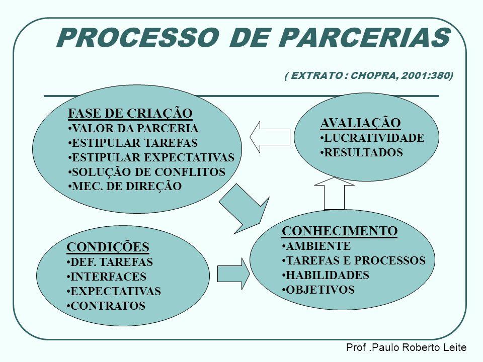 PROCESSO DE PARCERIAS ( EXTRATO : CHOPRA, 2001:380)