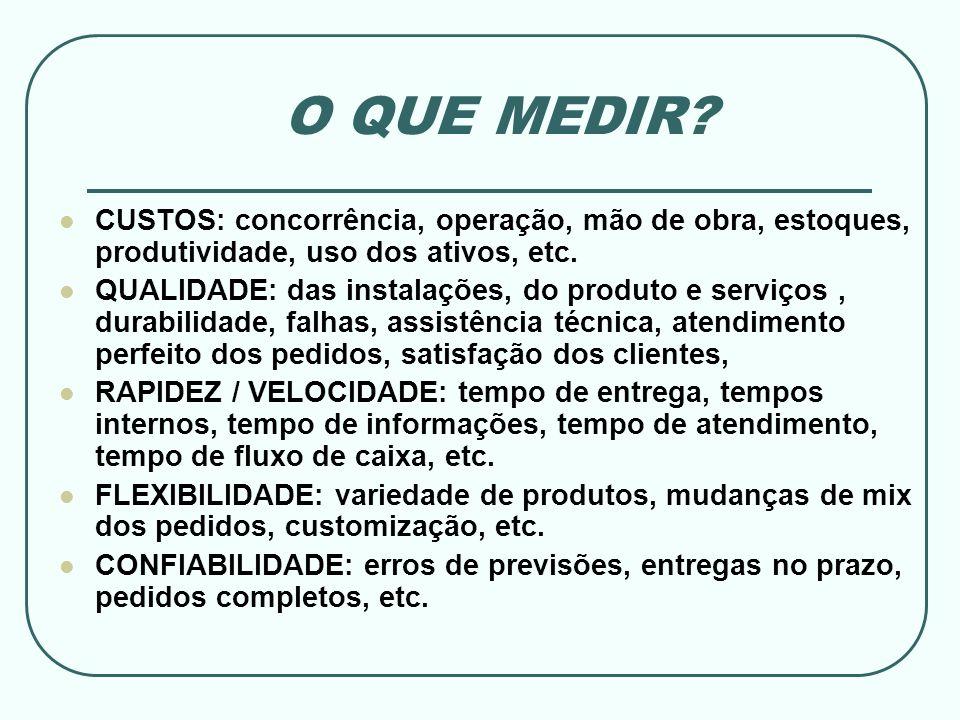 O QUE MEDIR CUSTOS: concorrência, operação, mão de obra, estoques, produtividade, uso dos ativos, etc.
