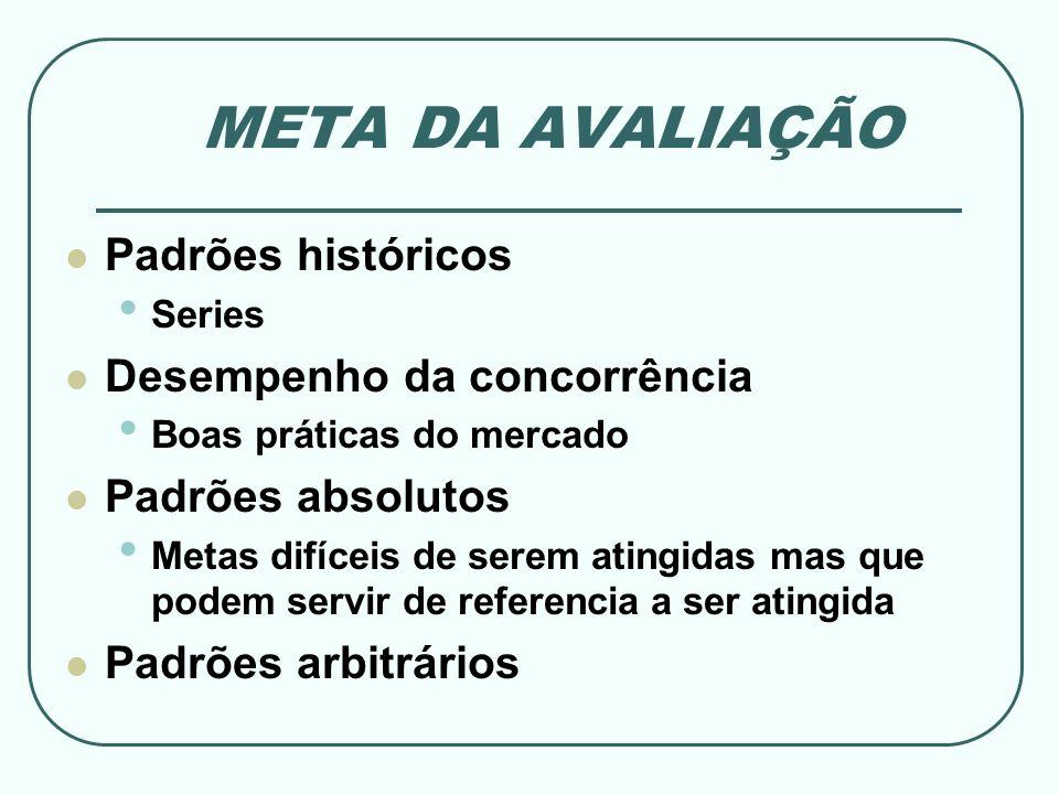 META DA AVALIAÇÃO Padrões históricos Desempenho da concorrência