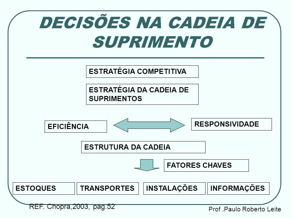 DECISÕES NA CADEIA DE SUPRIMENTO