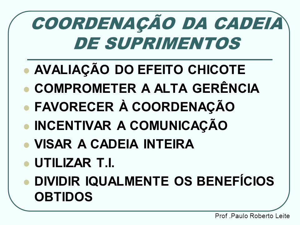 COORDENAÇÃO DA CADEIA DE SUPRIMENTOS