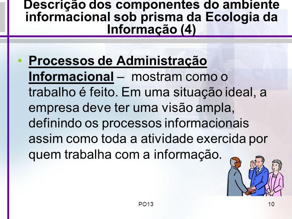 Descrição dos componentes do ambiente informacional sob prisma da Ecologia da Informação (4)