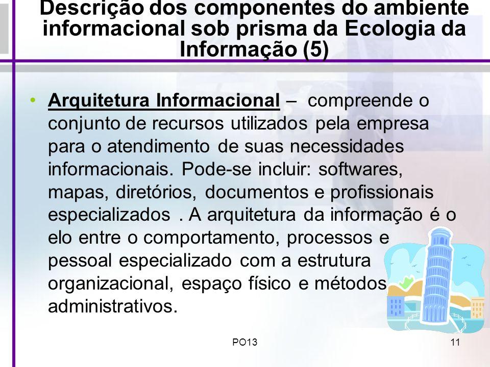 Descrição dos componentes do ambiente informacional sob prisma da Ecologia da Informação (5)