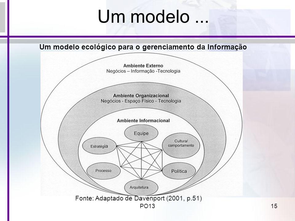 Um modelo ... Um modelo ecológico para o gerenciamento da Informação