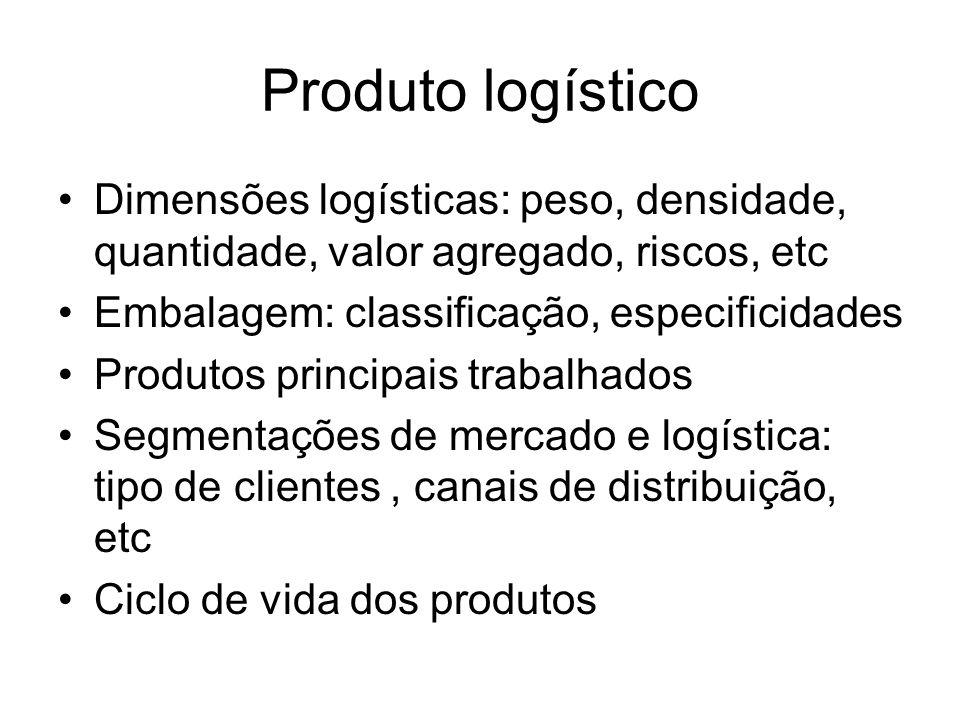 Produto logístico Dimensões logísticas: peso, densidade, quantidade, valor agregado, riscos, etc. Embalagem: classificação, especificidades.