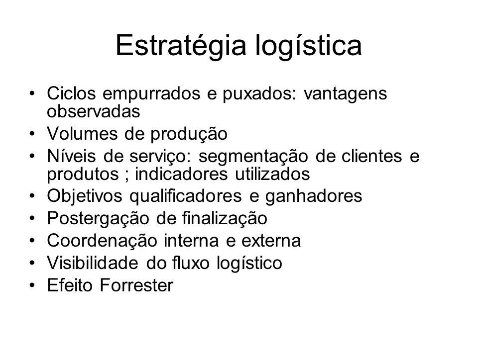 Estratégia logística Ciclos empurrados e puxados: vantagens observadas