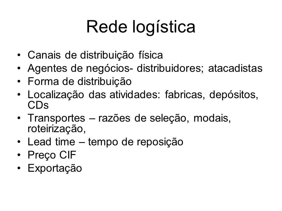 Rede logística Canais de distribuição física