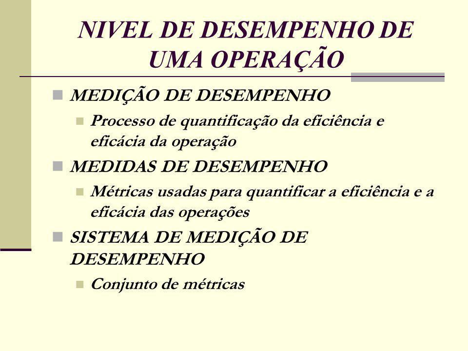 NIVEL DE DESEMPENHO DE UMA OPERAÇÃO