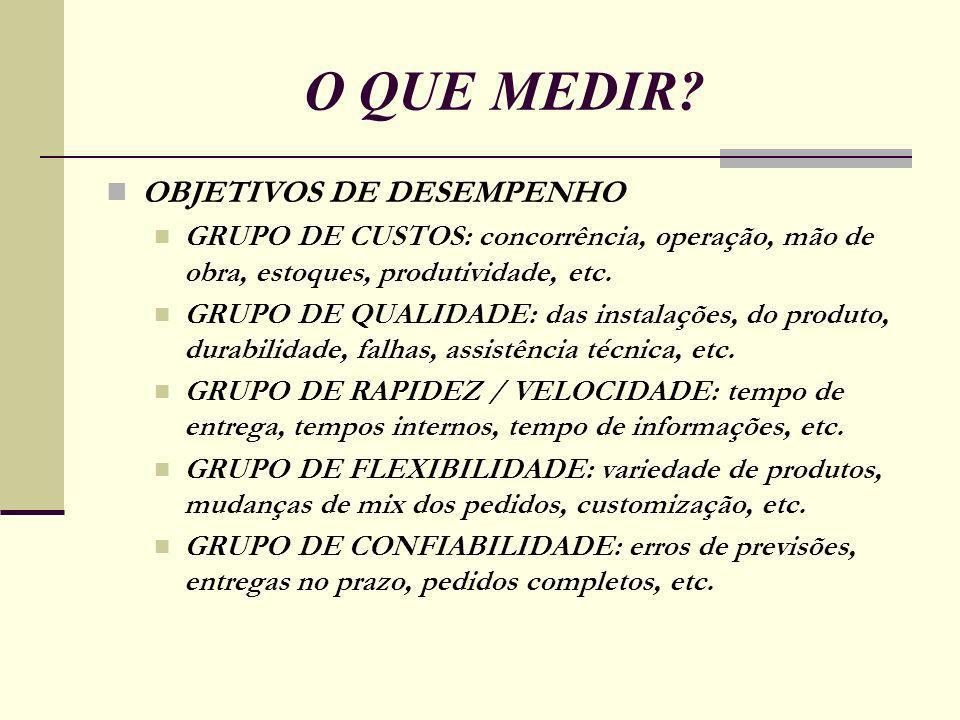 O QUE MEDIR OBJETIVOS DE DESEMPENHO