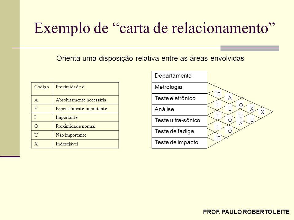 Exemplo de carta de relacionamento