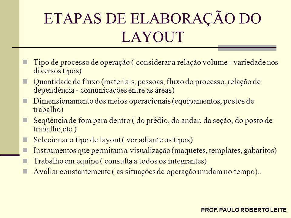 ETAPAS DE ELABORAÇÃO DO LAYOUT
