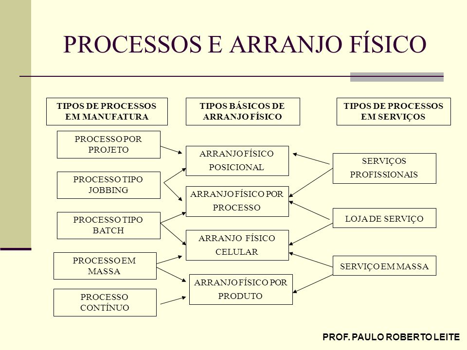 PROCESSOS E ARRANJO FÍSICO