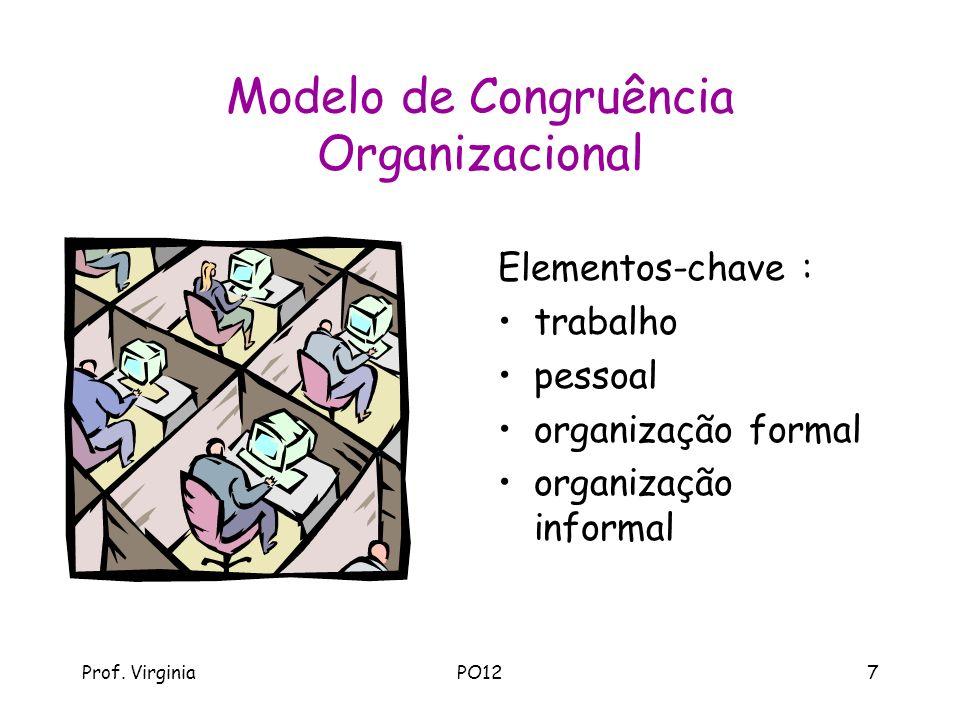 Modelo de Congruência Organizacional