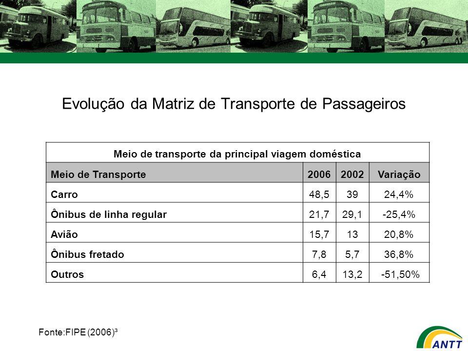 Evolução da Matriz de Transporte de Passageiros