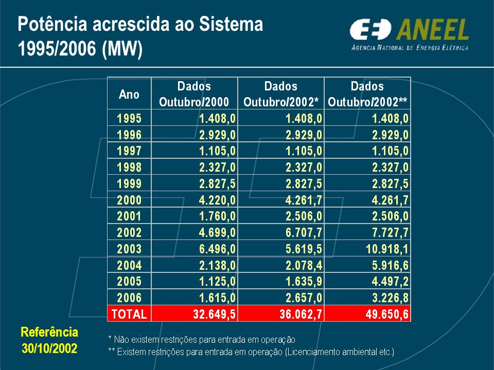 Potência acrescida ao Sistema 1995/2006 (MW)