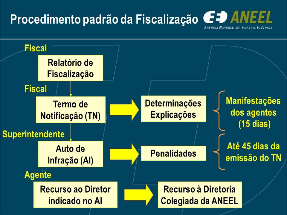 Procedimento padrão da Fiscalização