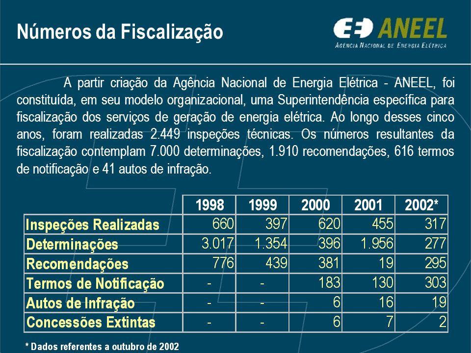 Números da Fiscalização