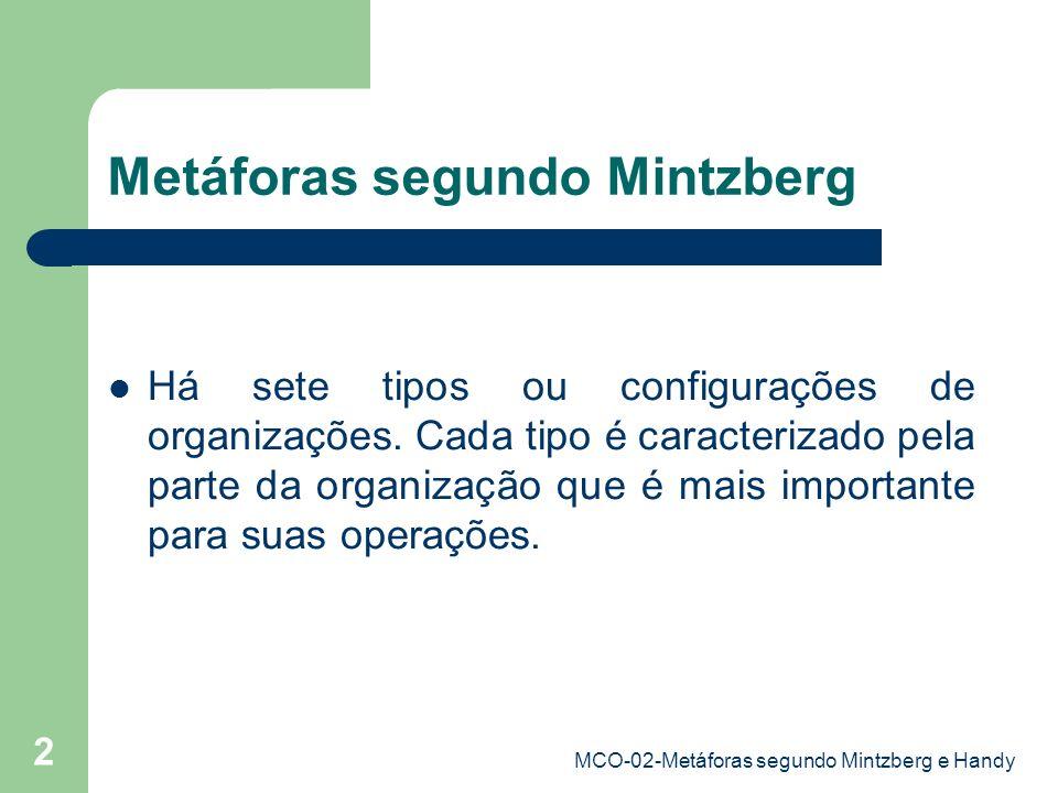 Metáforas segundo Mintzberg