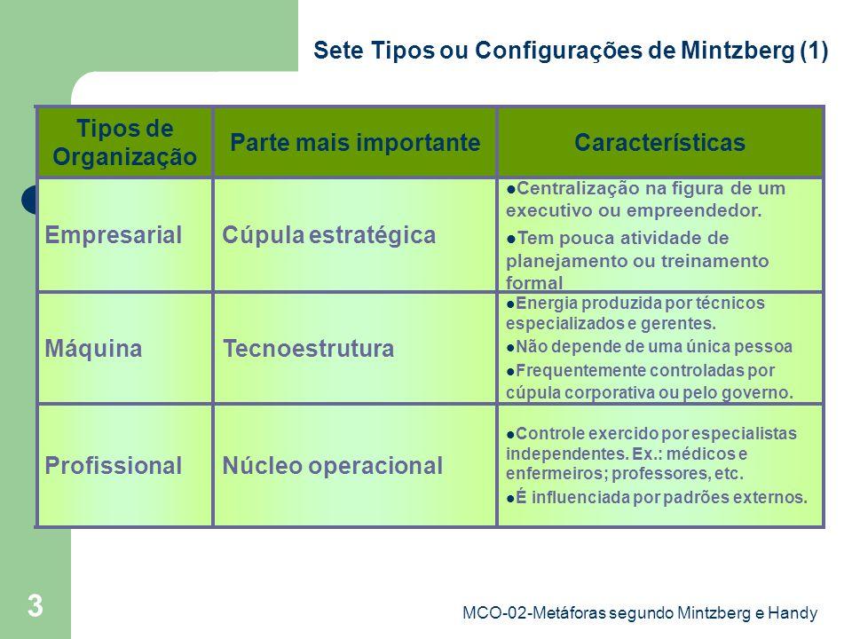 MCO-02-Metáforas segundo Mintzberg e Handy