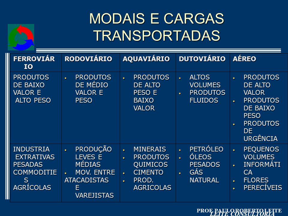 MODAIS E CARGAS TRANSPORTADAS