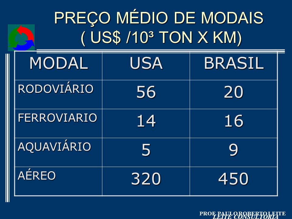 PREÇO MÉDIO DE MODAIS ( US$ /10³ TON X KM)