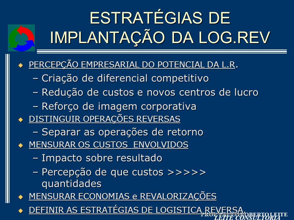 ESTRATÉGIAS DE IMPLANTAÇÃO DA LOG.REV