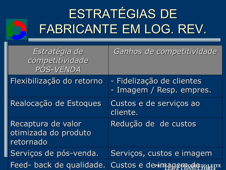 ESTRATÉGIAS DE FABRICANTE EM LOG. REV.