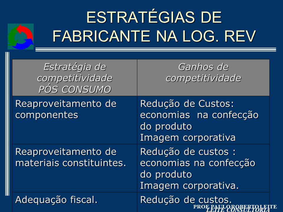 ESTRATÉGIAS DE FABRICANTE NA LOG. REV