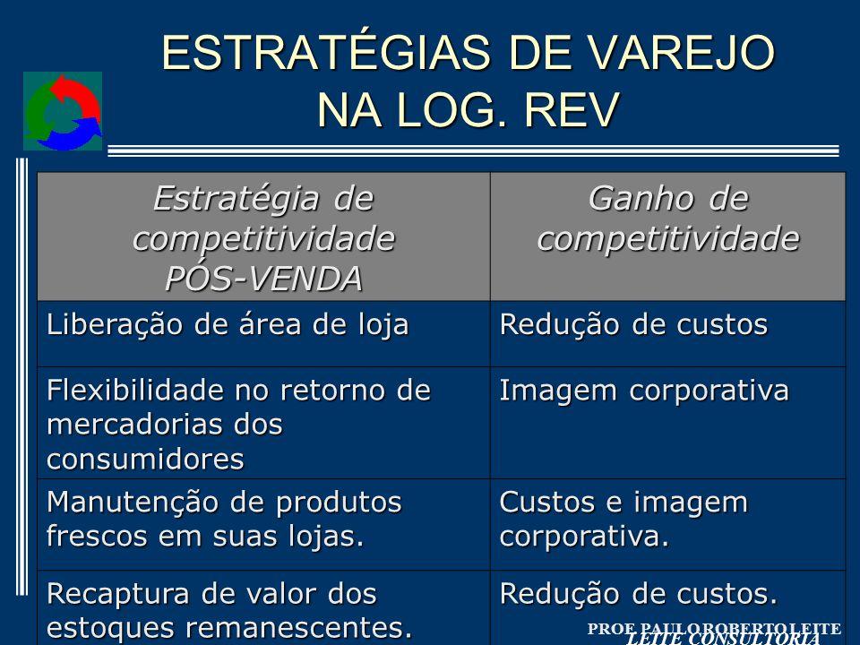 ESTRATÉGIAS DE VAREJO NA LOG. REV