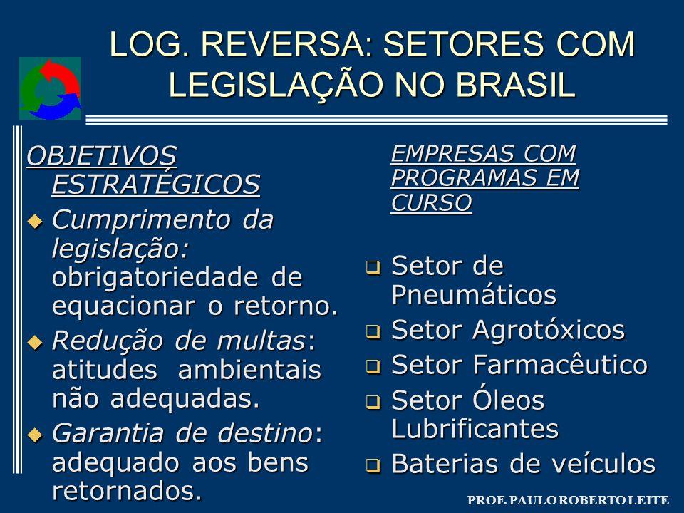 LOG. REVERSA: SETORES COM LEGISLAÇÃO NO BRASIL