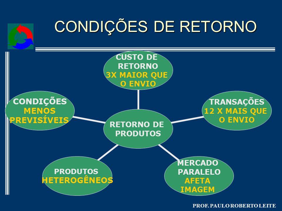 CONDIÇÕES DE RETORNO