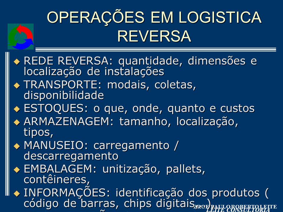 OPERAÇÕES EM LOGISTICA REVERSA