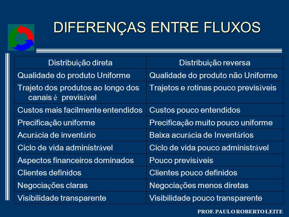 DIFERENÇAS ENTRE FLUXOS